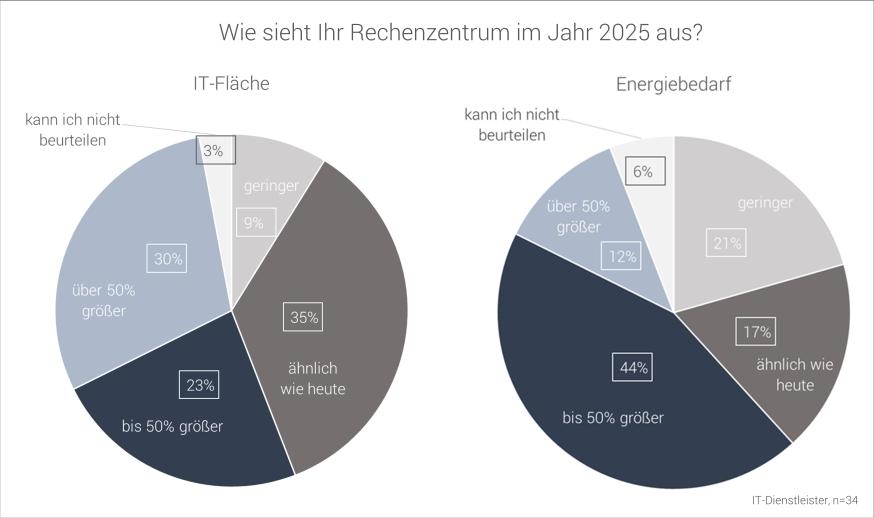 Das Diagramm zeigt die Antworten der IT-Dienstleister auf die Frage, wie ihr Rechenzentrum im Jahr 2025 aussieht in Prozent.