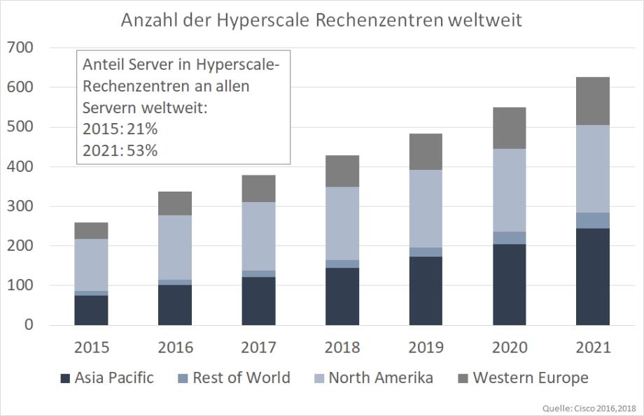 Das Bild zeigt den deutlichen Anstiege der Zahl der Hyperscale-Rechenzentren von ca. 250 auf über 600 in den Jahren 2015 bis 2021 (Quelle: Cisco)