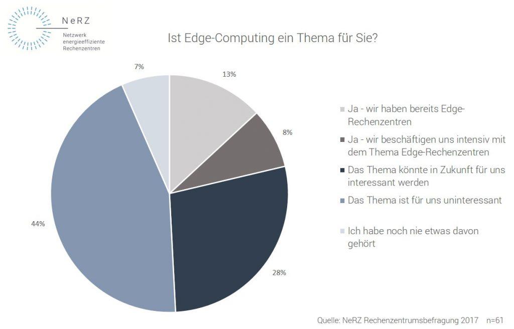 Die Grafik stellt die Ergebnisse einer Befragung von Rechenzentrumsbetreibern in Deutschland zum Thema Edge-Computing dar. 13% der Betreiber haben bereits ein Edge-Rechenzentrum, 8% beschäftigen sich intensiv mit dem Thema. Für 51% ist das Thema uninteressant oder sie kennen es gar nicht.