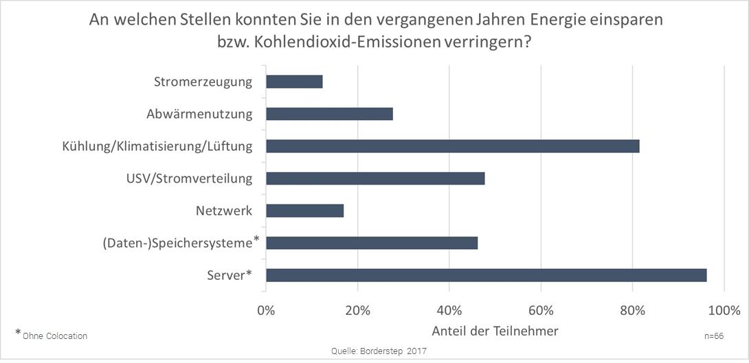 Die Graphik stellt dar, dass mehr als 80% der Rechenzentren im Bereich Kühlung, Klimatisierung und Lüftung sowie mehr als 90% bei den Servern Energie eingespart haben.