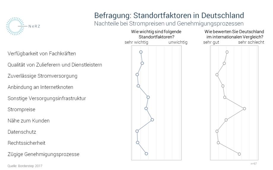 Die Grafik zeigt die Ergebnisse einer Befragung von Rechenzentrumsbetreibern zur Bedeutung verschiedener Standortfaktoren für Rechenzentren. Besonders wichtig sind die zuverlässige Stromversorgung, die Anbindung an Internetknoten sowie Datenschutz und Rechtsicherheit. Bie diesen vier Faktoren wird Deutschland im internationalen Vergleich auch sehr gut bewertet.