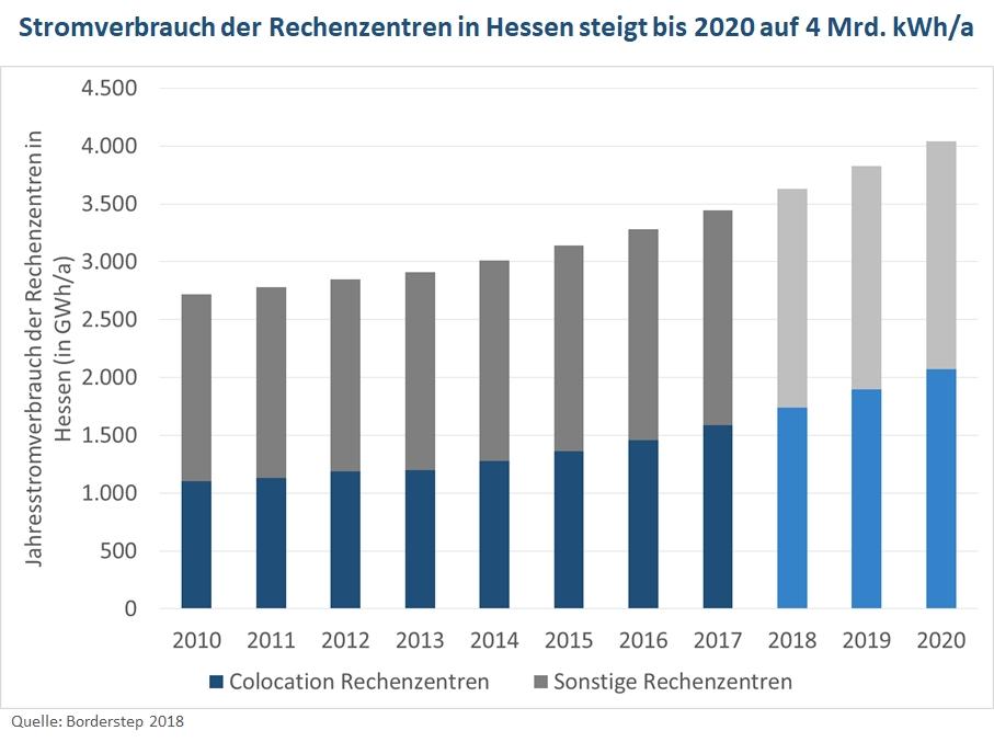 Das Bild zeigt den Jahrestromverbrauch aller Rechenzentren in Hessen, der zwichen 2010 und 2020 von ca. 2.700 GWh auf 4.000 GWh ansteigt.