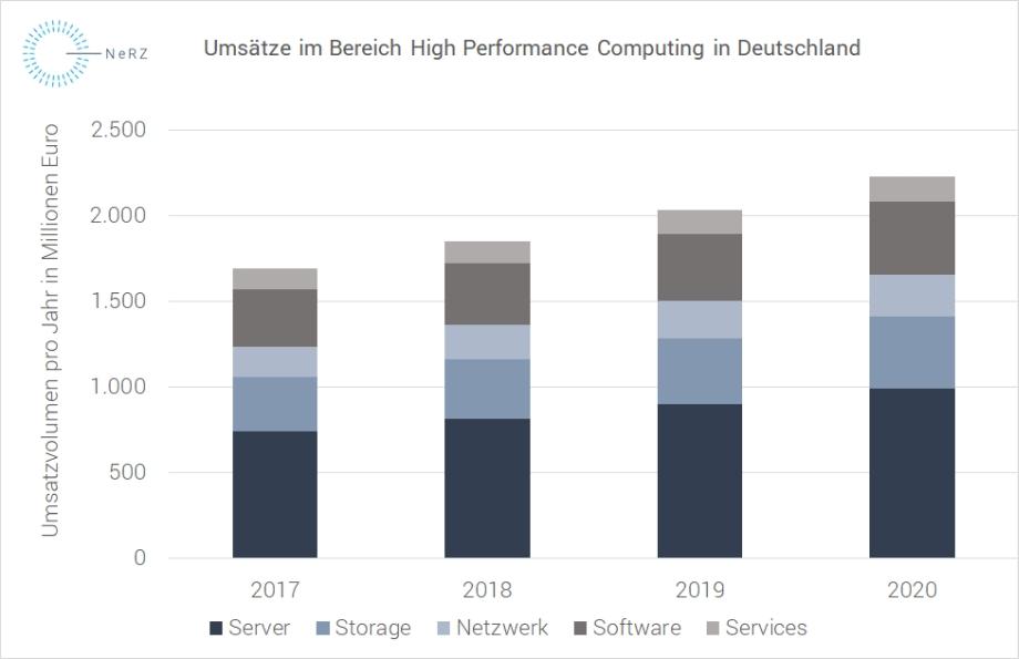Die Grafik zeigt die Entwicklung der Umsätze im Bereich High Performance Computing in Deutschland zwischen 2017 und 2020.