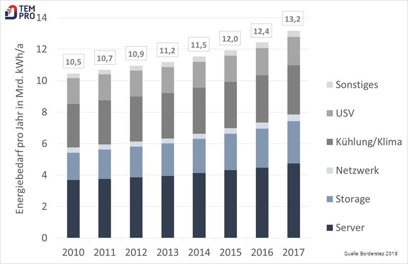 Strombedarf Rechenzentren in Deutschland 2010 bis 2017