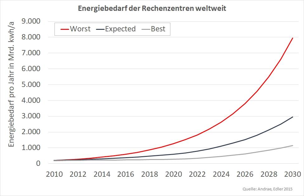 Prognostizierte Entwicklung des Energiebedarfs der Rechenzentren weltwei von 2010 bis 2030 - im schlechtesten Fall kann der Energiebedarf der Rechenzentren auf fast 8.000 Mrd. kWh ansteigen.